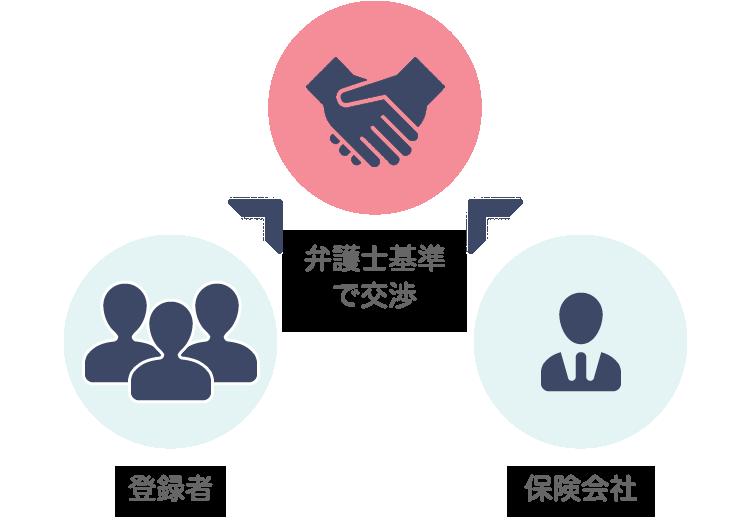 4 委任につながれば、相手方保険会社と弁護士基準での示談交渉が実現